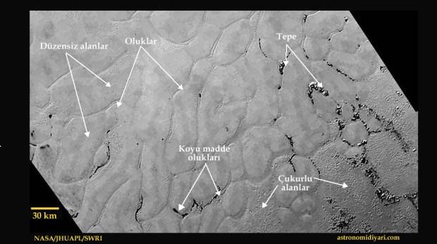 Plutonun kalbi