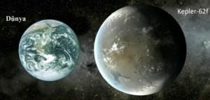 Dünya ile Kepler-62f'nin büyüklük karşılaştırılması.