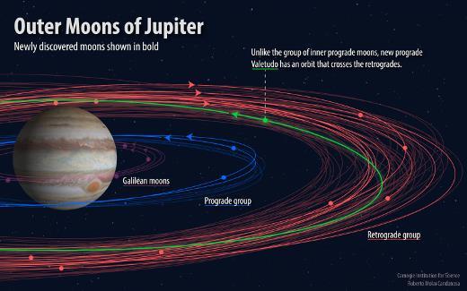 Jupiter's New Babys - image on https://sattvnews24.com