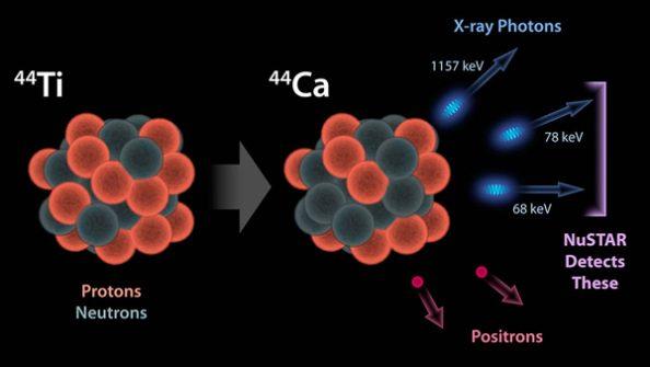 Αυτή η εικόνα δείχνει γιατί το Πυρηνικό Φασματοσκοπικό τηλεσκόπιο της NASA, ή NuSTAR, μπορεί να δει ραδιενέργεια στα ερείπια αστέρων που εξερράγησαν αστέρια για πρώτη φορά.