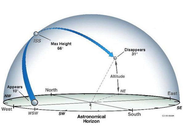 Στο παράδειγμα της εικόνας, ο Διεθνής Διαστημικός Σταθμός (ISS) εμφανίζεται σε ύψος 10o, φτάνει σε μέγιστο ύψος 66 o και εξαφανίζεται στις 31o. Το ύψος μετριέται σε μοίρες ξεκινώντας από την γραμμή του ορίζοντα ( 0o) έως το ζενίθ (90o).