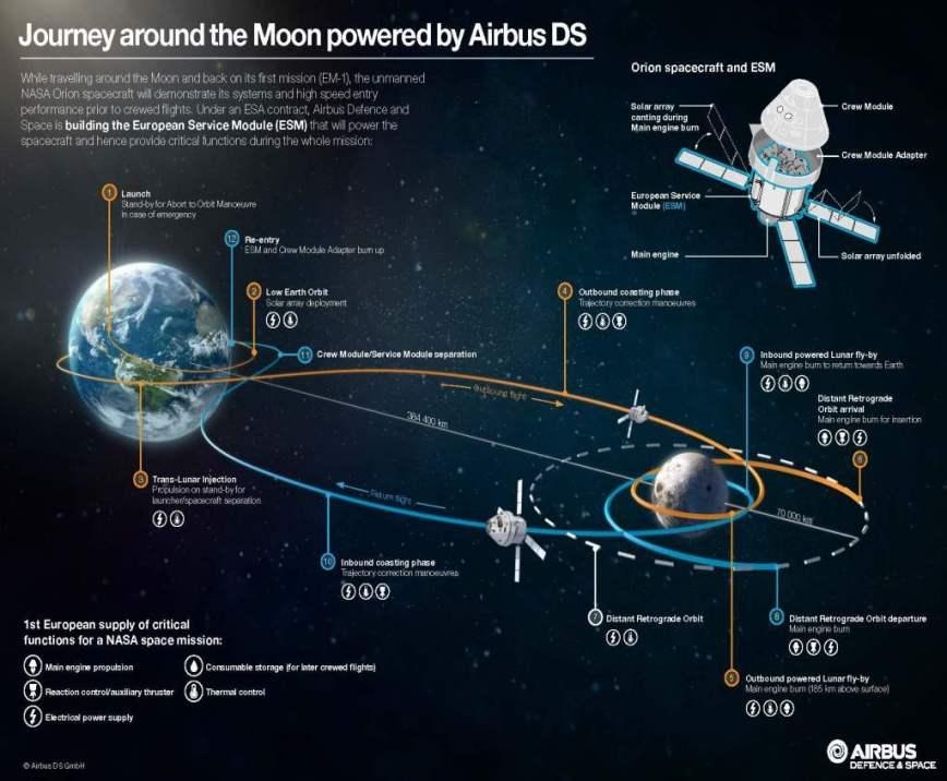 Για πρώτη φορά εδώ και δεκαετίες: NASA και ESA θα στείλουν αστροναύτες στο Φεγγάρι