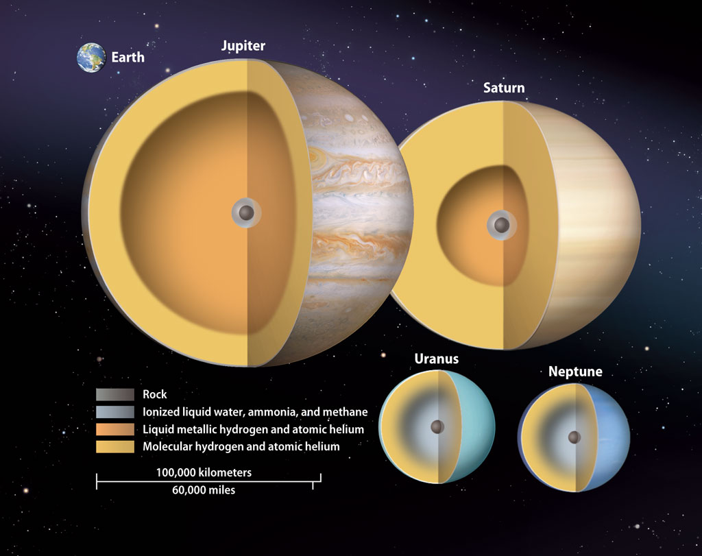 Why do the gas giant planets have so much gravity when ...