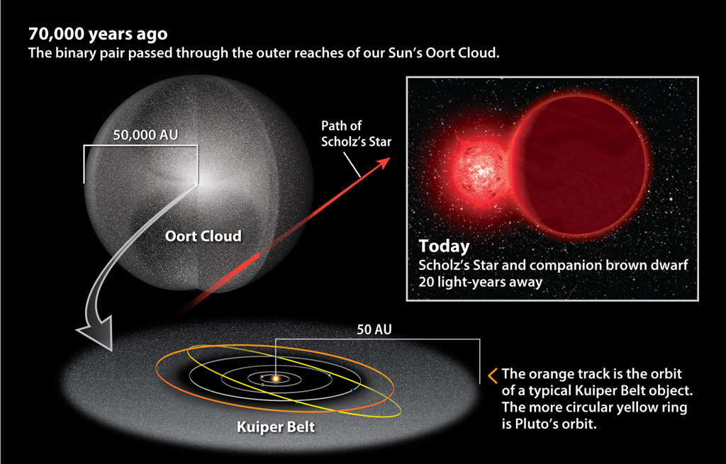 Astronomers Recently Discovered That Scholz S Star Passed