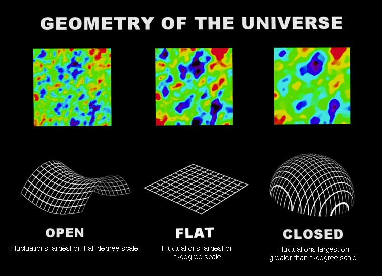 how angular size of fluctuations depends on geometry of universe