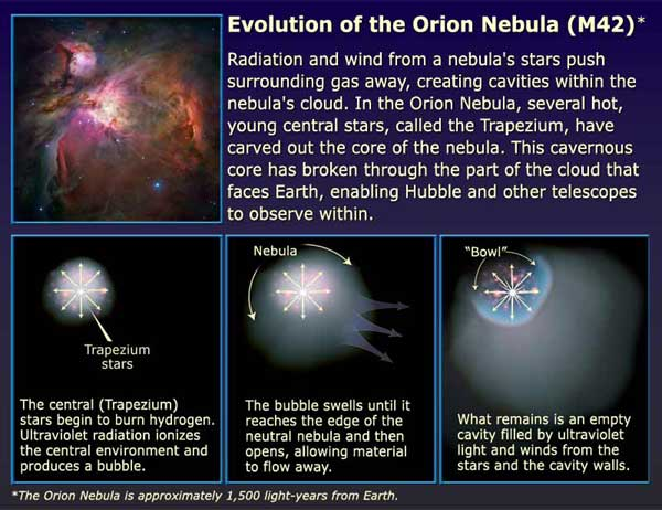 formation of the Orion Nebula in the Orion Complex