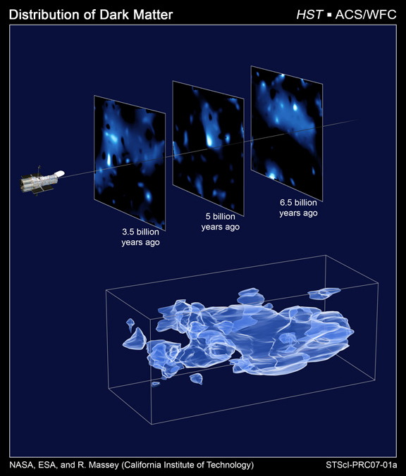 dark matter map shows increasing clumping with time