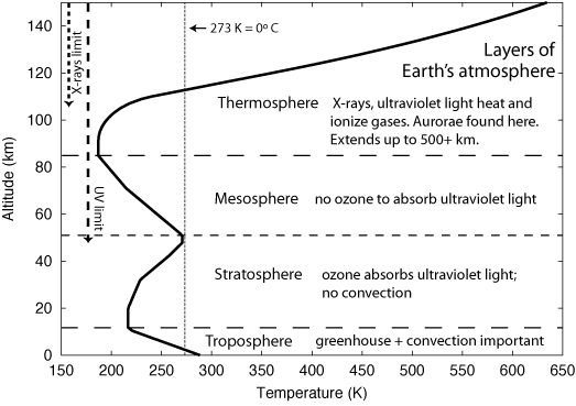 Earth's atmosphere layers