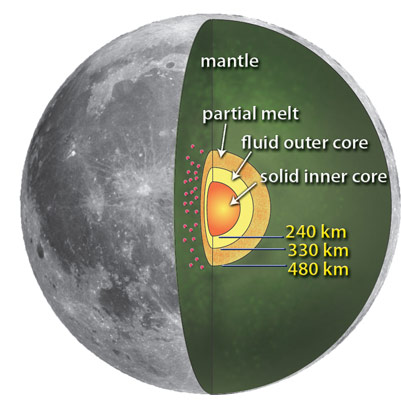 Moon's core from new analysis of Apollo seismic data