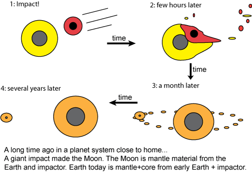 Giant Impact theory for the formation of the Moon
