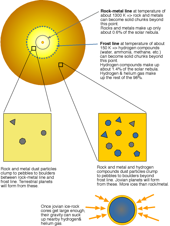 terrestrial vs jovian condensation regions