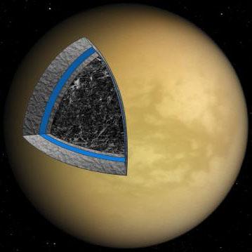 Titan's interior
