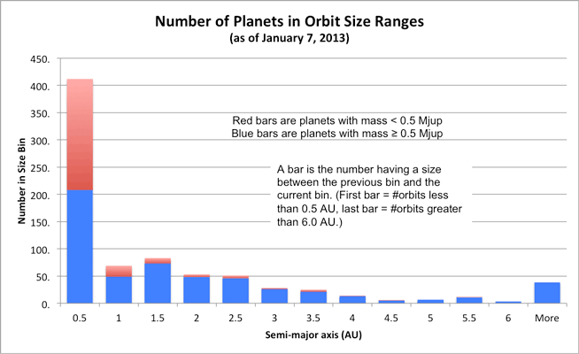 orbit size histogram