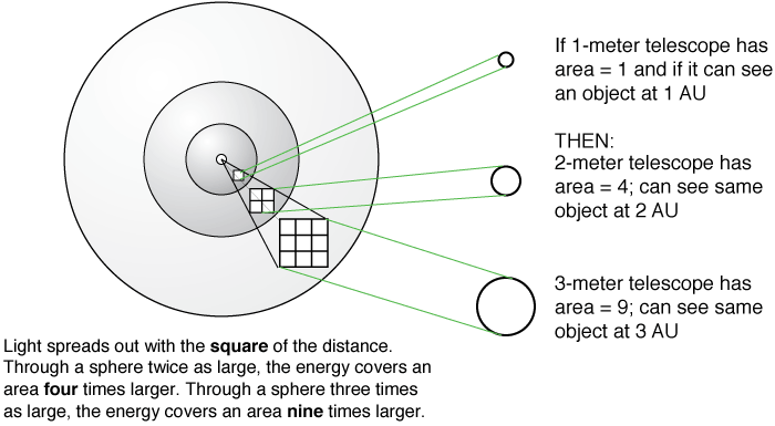 Inverse square law and the detectable distance