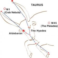 Aldebaran the Red Eye of Taurus