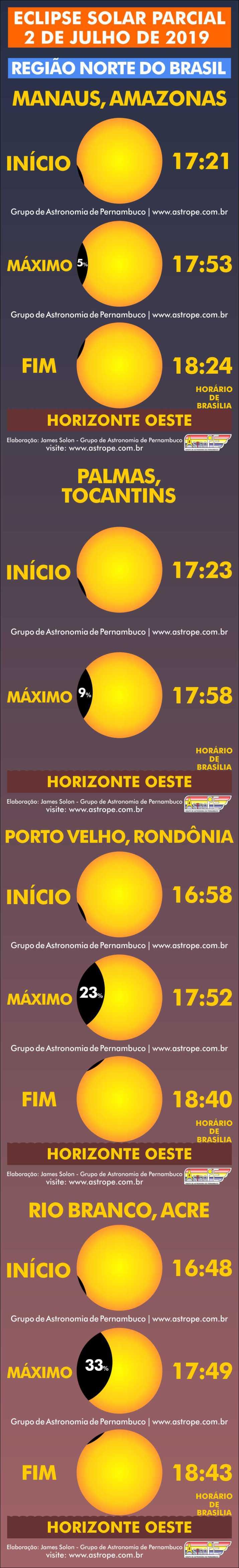 Horários do Eclipse Solar Parcial de 2 de julho de 2019 no Brasil na Região Norte. Crédito: AstroPE.