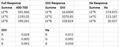 APP vs PI Ha OIII Extraction 05