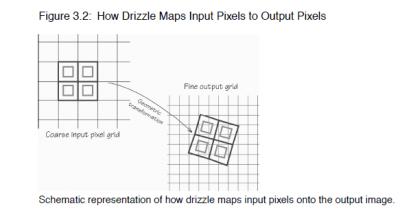 DrizzlIntegration drops of data rain down
