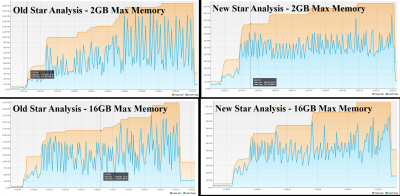 New Star Analysis Versus Old Star Analysis