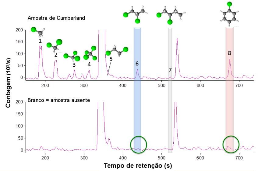 cromatograma_compostos_organicos_Cumberland_Curiosity_dez2014