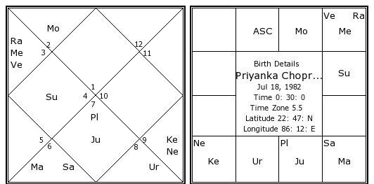 This image has an empty alt attribute; its file name is priyanka-chopra-birth-chart.jpg