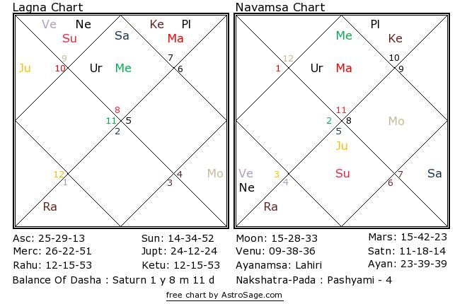 Astrology quiz14 birthchart for north