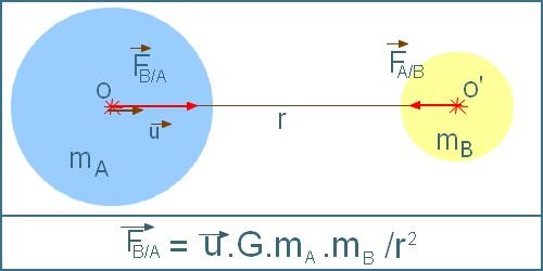 Enoncé de la loi de Newton sur la gravitation universelle - Le Système solaire à travers les âges - Club gap47 - Astrosurf.com