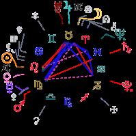 Resultado de imagen para david rockefeller astrology
