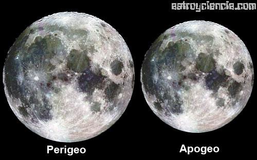 Perigeo y Apogeo Lunar
