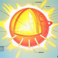 Capas internas y externas del Sol