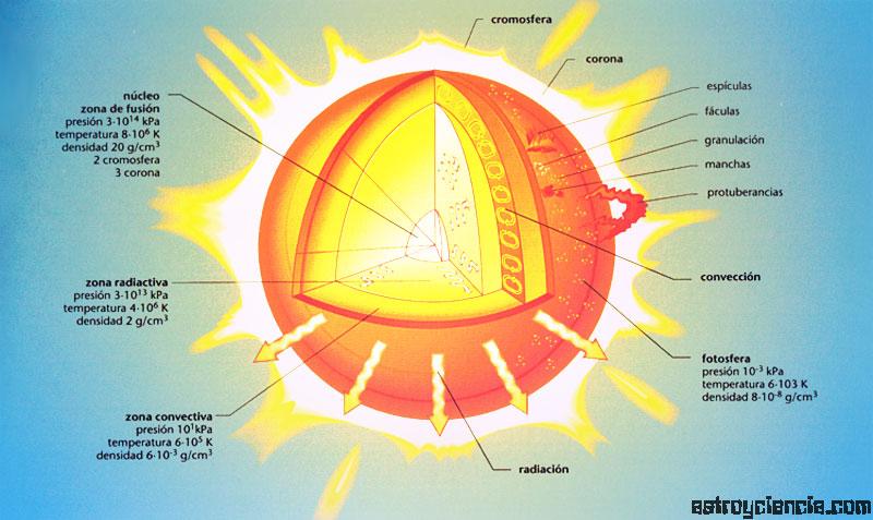 Capas del Sol