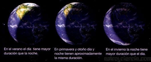 Día y noche en la Tierra