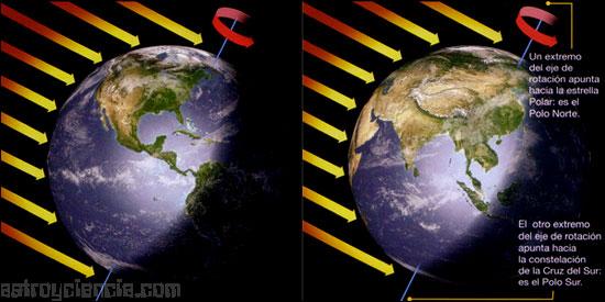 Movimiento de rotaciìón de la Tierra