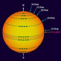 ¿Cuanto tarda la rotación del Sol?