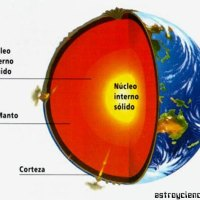 Las capas de la Tierra Resumen