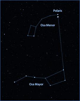 Como localizar la estrella polar partiendo desde la Osa Mayor