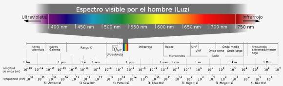 Espectroscopia: Espectro visible por el hombre