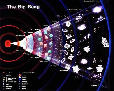 Universo de Friedmann: Padre de la teoría del Big Bang