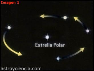 Movimiento aparente alrededor de la Estrella Polar