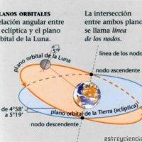 La traslación de la Luna y sus consecuencias