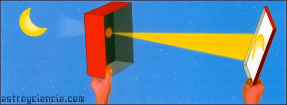 Observar el Sol por el método estenopo