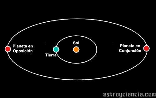 Definición de oposición astronómica