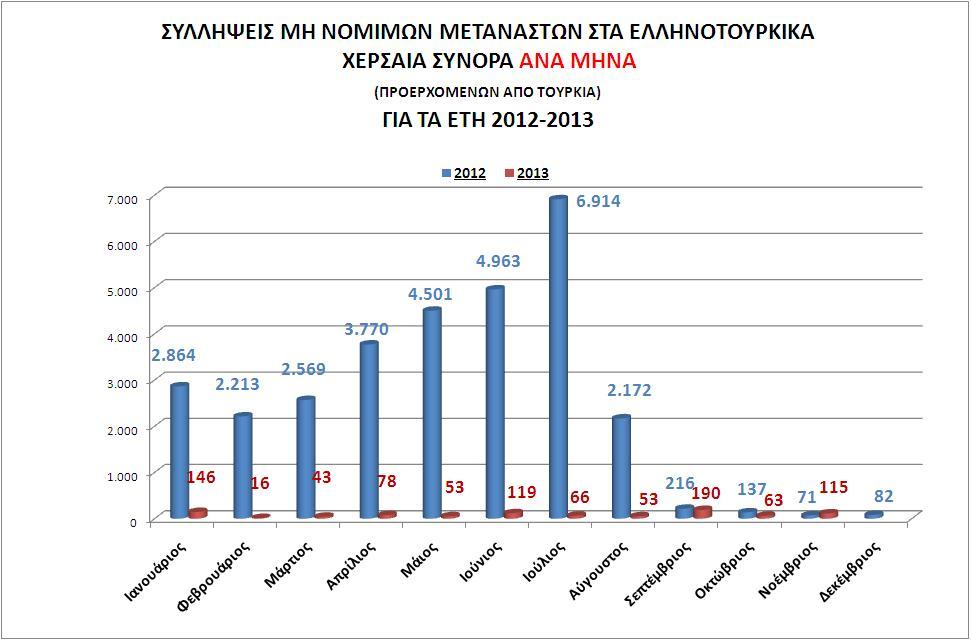 Συλλήψεις μη νόμιμων μεταναστών στα  Ελληνοτουρκικά χερσαία σύνορα,  ανά μήνα, για τα έτη 2012-2013