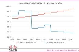 Hipoteca Tranquilidad - Banesto - Comparación Cuotas - Perito: Enrique Mestre - ASUFIN 2016