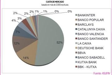 Hipoteca Multidivisa. Cuota de Mercado por entidades.