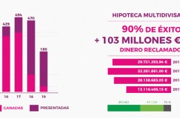 ASUFIN. HIPOTECA MULTIDIVISA. ASUFIN. 103 MILLONES RECLAMADOS. 90% ÉXITO. FEBRERO 2020.