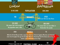 How London compares to Amsterdam