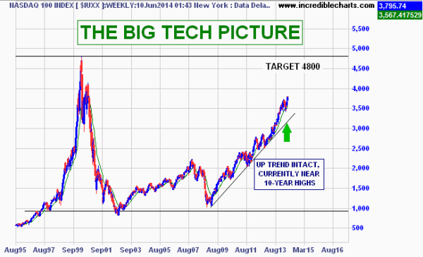 Best internet stocks to buy - ASX