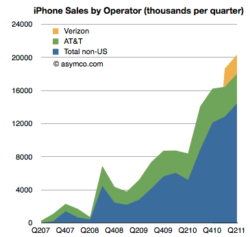 iPhone Sales By Operator (thousands per quarter)