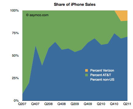 Share of iPhone Sales